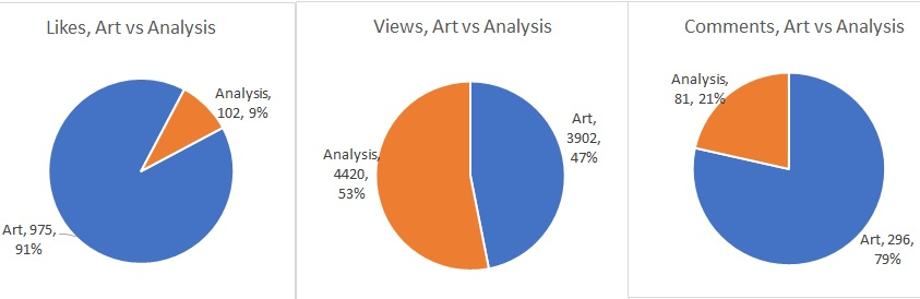 Art vs Analysis Posts Apr 2018