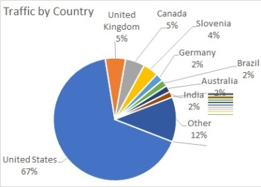 Amdall Gallery 1 year traffic by country