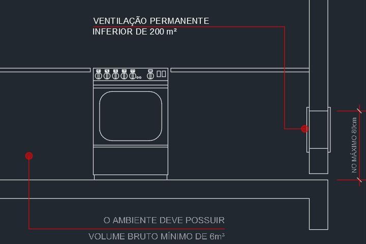 ventilação inferior de gás
