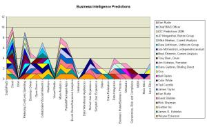 2009 BI predictions