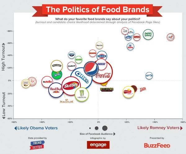 Politics of brand