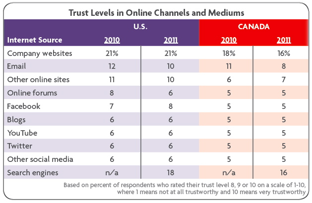 Trust Levels in online channels and mediums