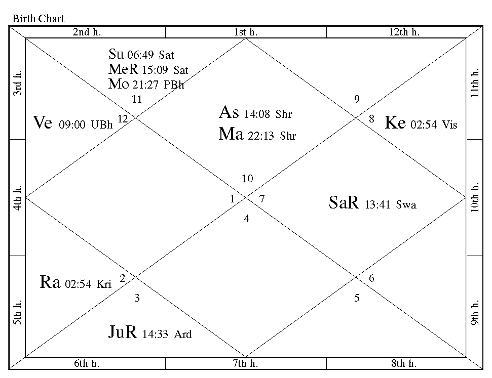 Birthchart also what is vedic astrology  jonathan crews rh jonathancrews wordpress