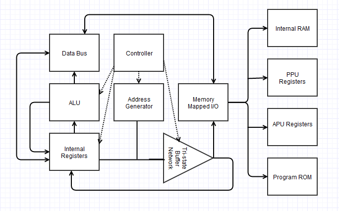 NES FPGA