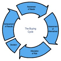 A cyclic image the online decision making process