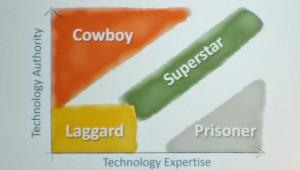 Technology Usage - IT vs Marketing