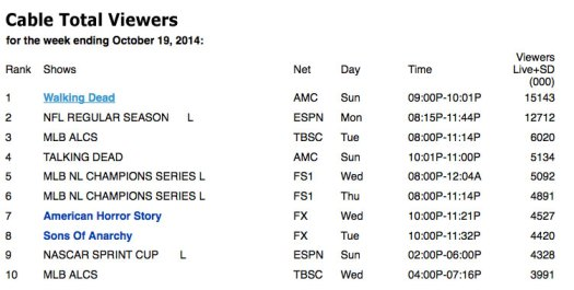 Nielsen-TV-top-cable-shows