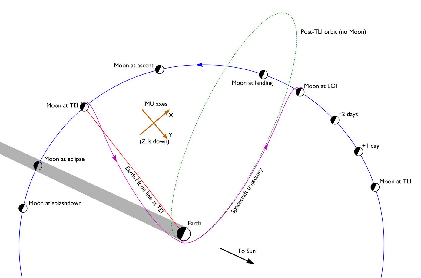 Johnson Speed Square Instructions