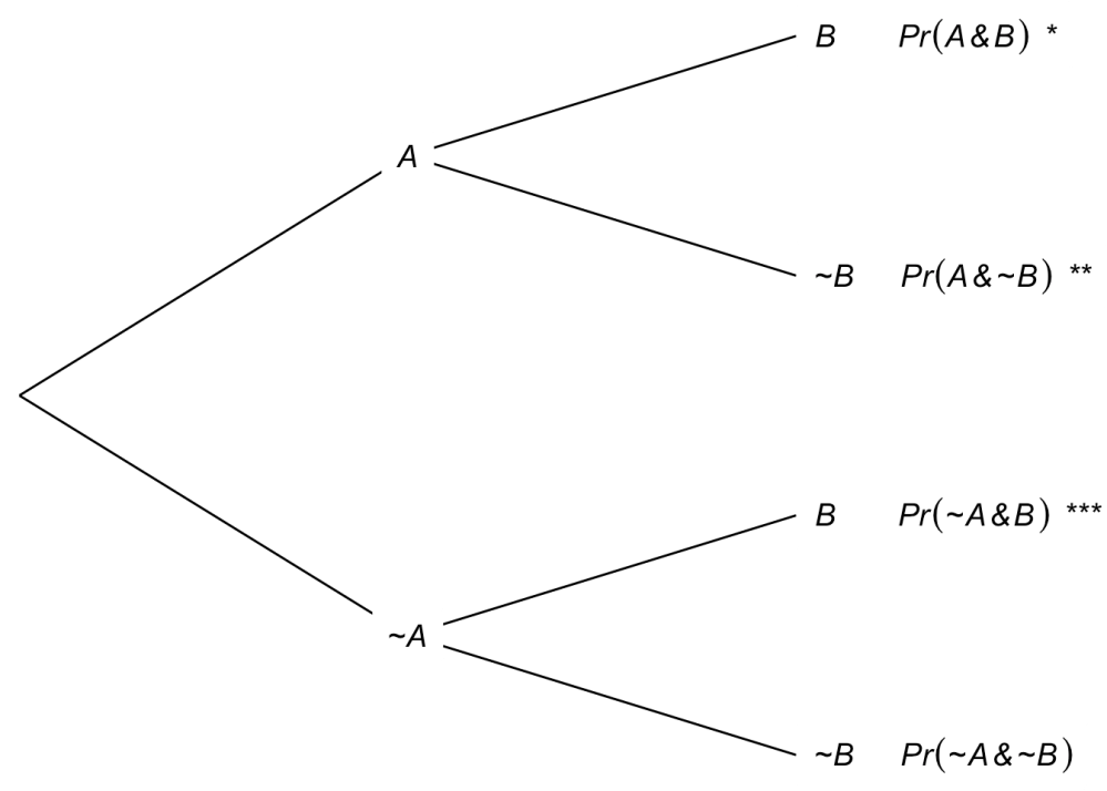 medium resolution of tree diagram with the three a vee b leaves marked