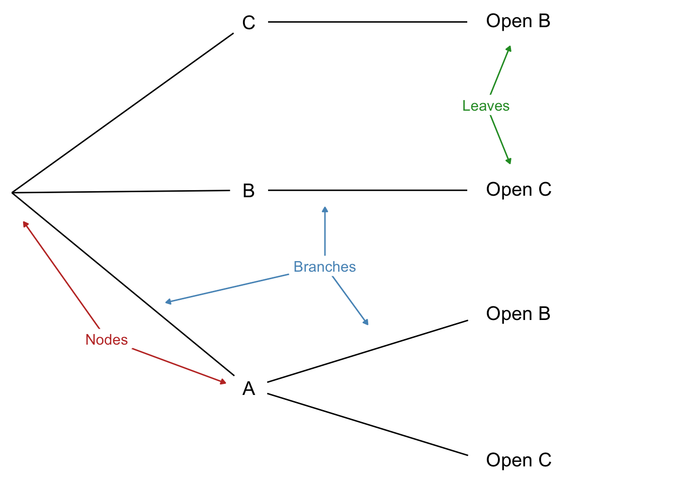 hight resolution of the parts of a tree diagram nodes branches and leaves