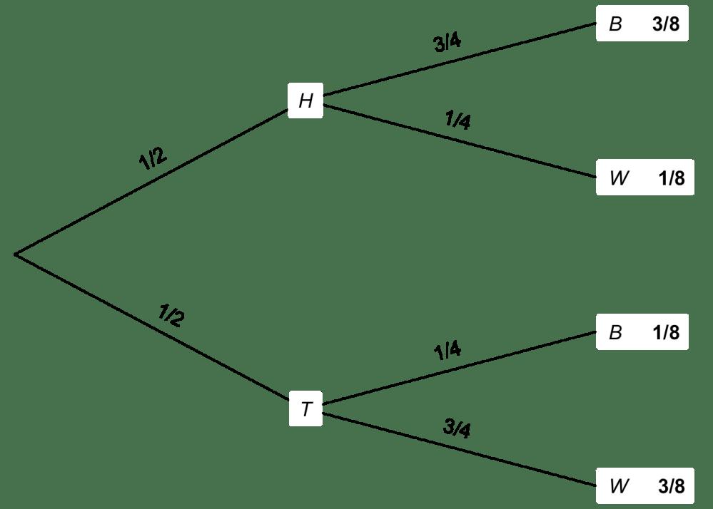 medium resolution of tree diagram for an urn problem