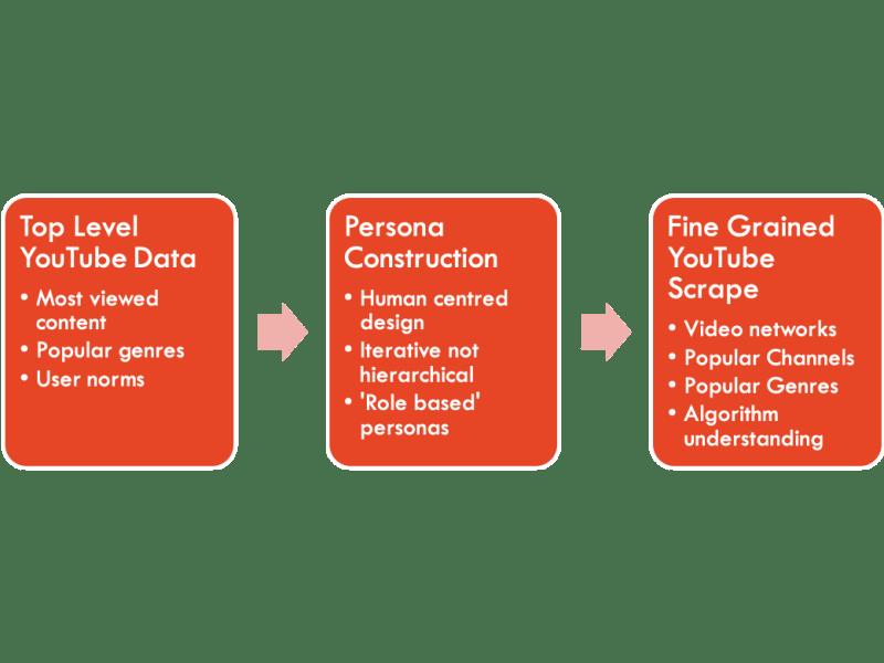Data_Ethnography