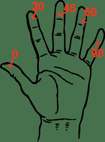 *~ Calculus Of Life ~*: Trigonometry Simple Hand Trick