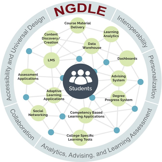 ngdle overview