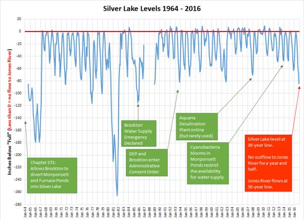 sl_levels_1964-2016