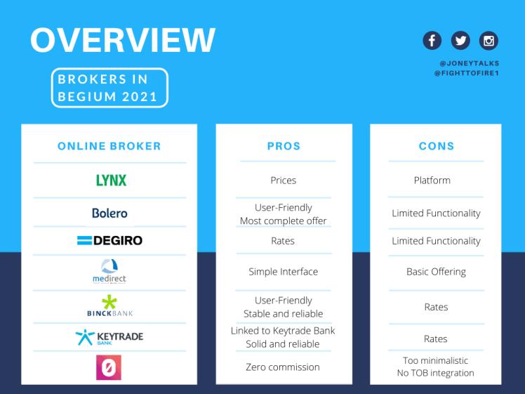 Comparison table best brokers in Belgium 2021 #onlinebroker #stockmarkets #investing