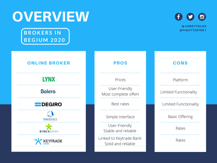 Comparison table best brokers in Belgium 2020 #onlinebroker #stockmarkets #investing