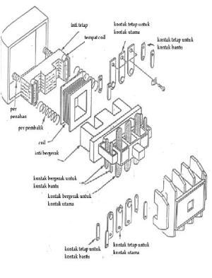 Saklar Elektro Mekanik (Kontaktor Mag) | putelectric
