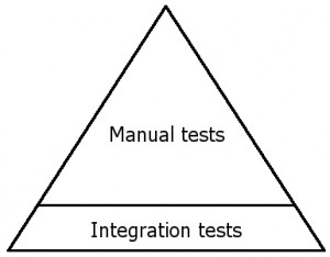 The automated testing triangle