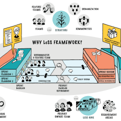 Project Team Structure Diagram Dual Element Water Heater Wiring Less Nexus Spotify Dsdm Safe Which Scaled Scrum  Jon Moore