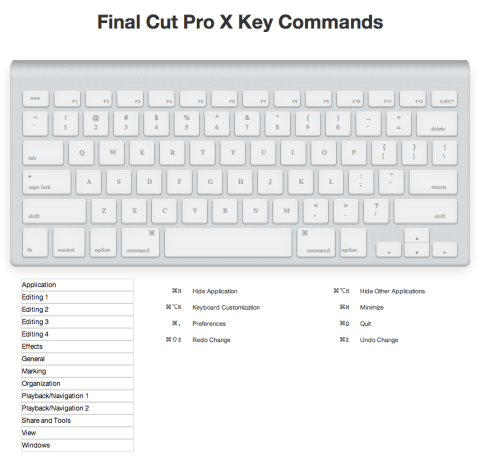 FCPX Keyboard Shortcuts