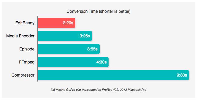 fastest transcoding program