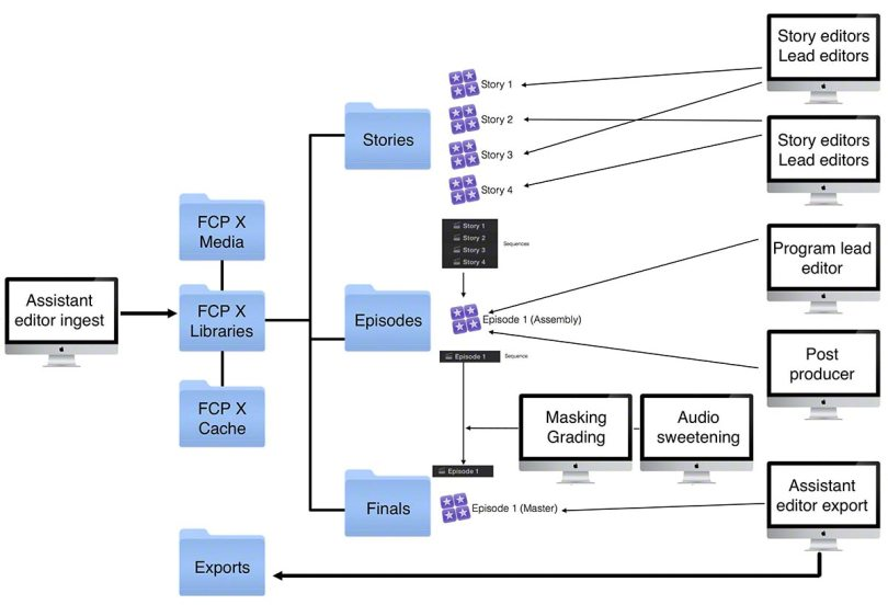 Broadcast TV post Workflows