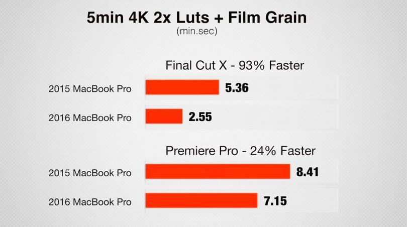 2015 Macbook Pro vs 2016 Macbook Pro