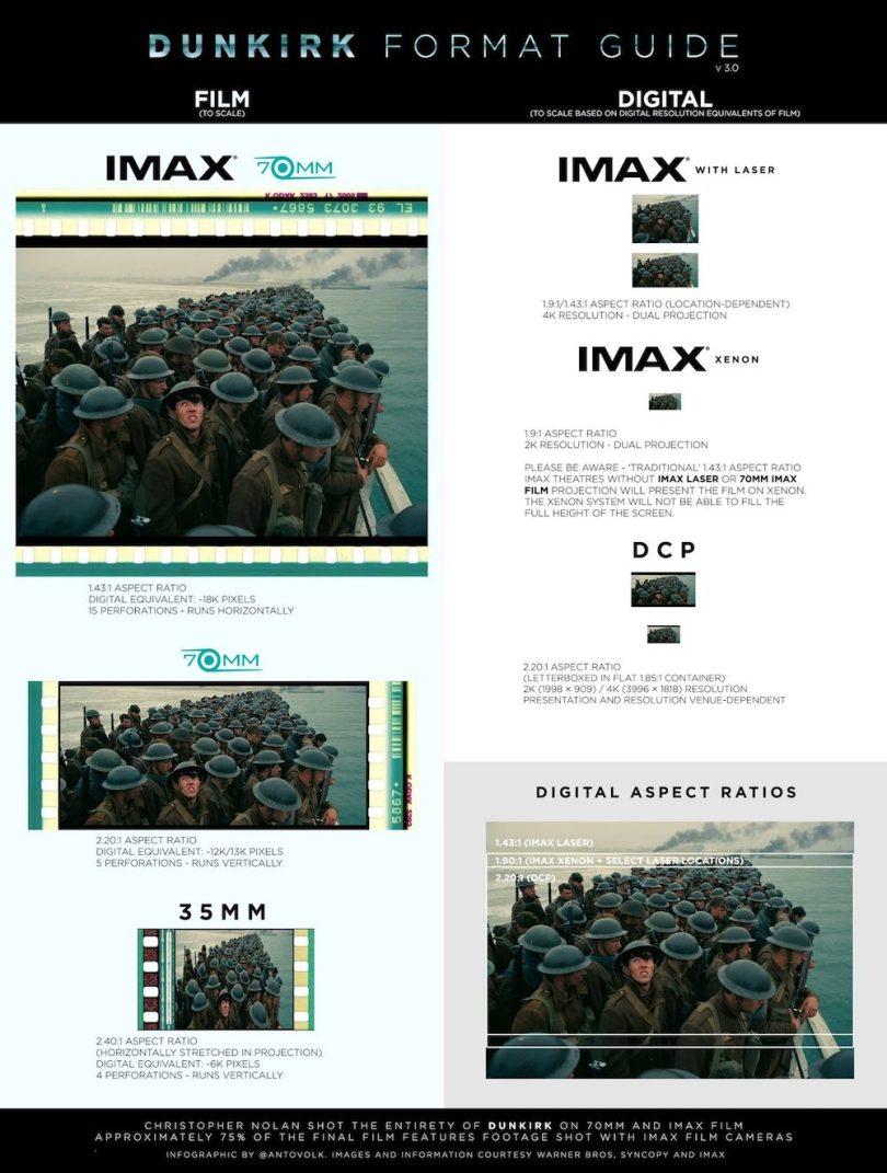 Final Dunkirk aspect ratios guide