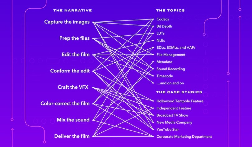 Inside Frame io's Ultimate Post Production Workflow Guide | Jonny