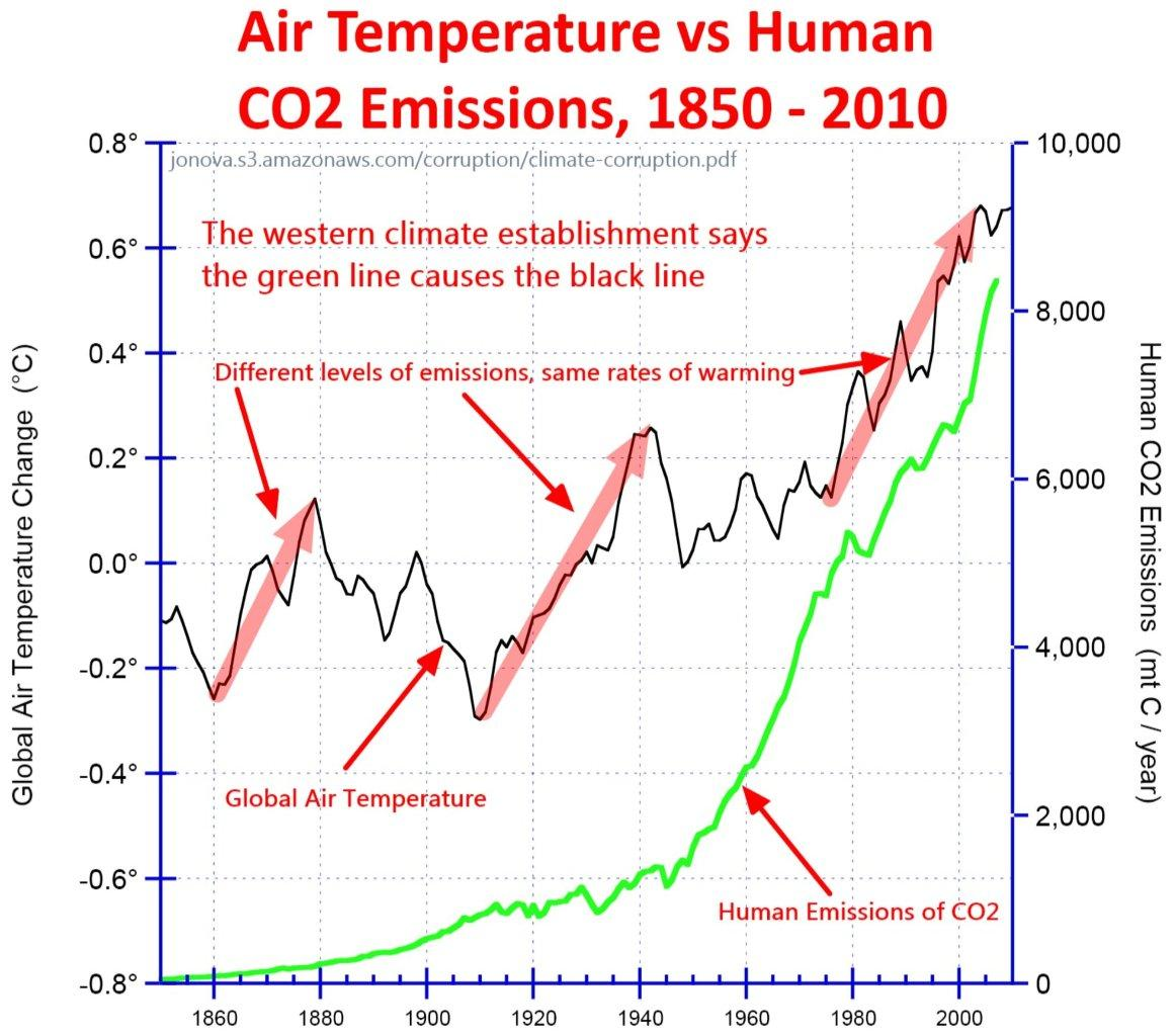 relationship between human activity and global warming