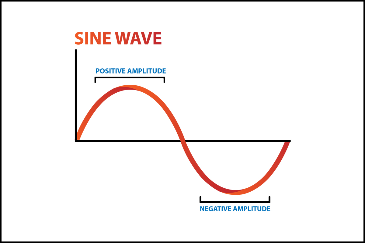 Image result for energy is like a sine wave