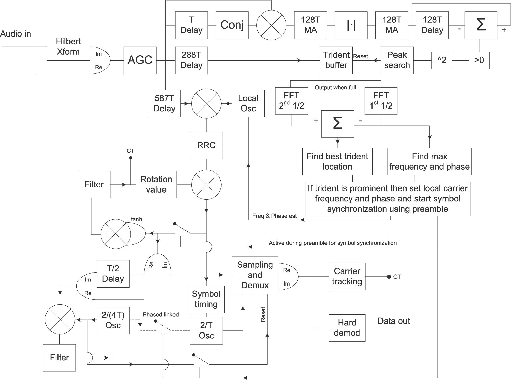 hight resolution of block diagram of the 10 5kbps burst demodulator used in jaero