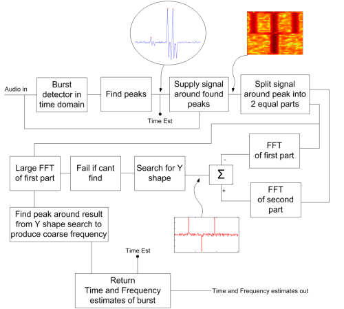 small resolution of burst timing and frequency estimation block diagram