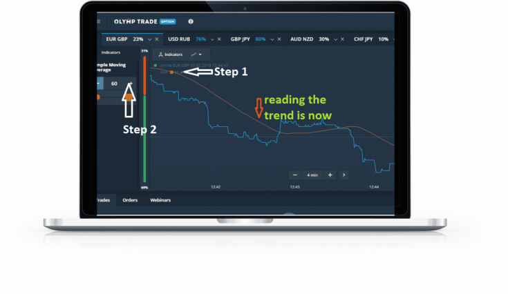 How to use SMA trend indicators