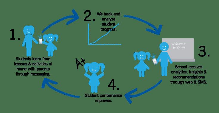 Education startups