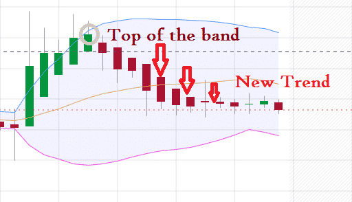 Reading Bollinger bands