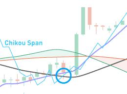 How to use Ichimoku Cloud indicators
