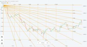 Falling Fibonacci levels