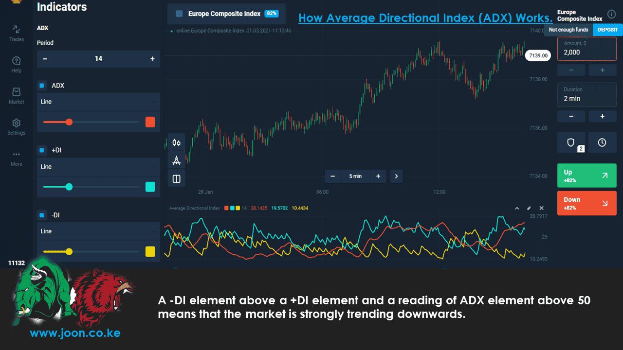 Average Directional Index (ADX).