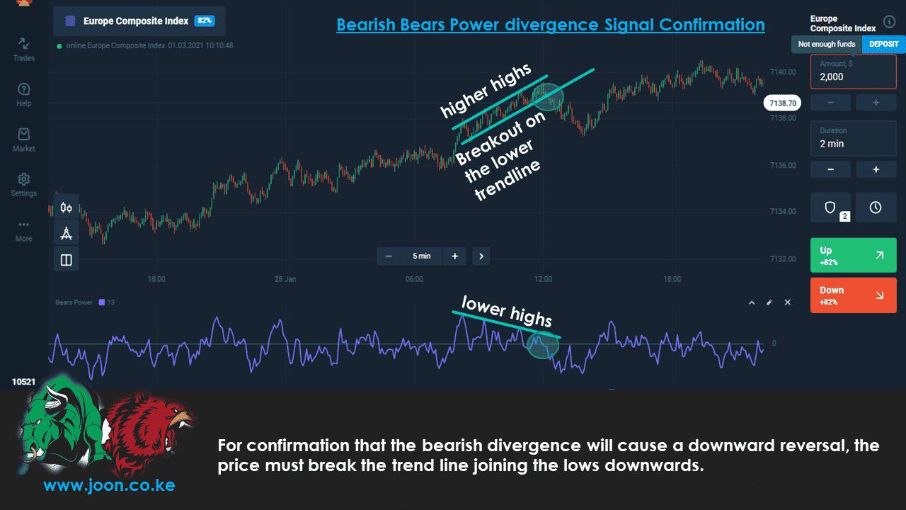 Bearish Bears Power divergence Signal Confirmation