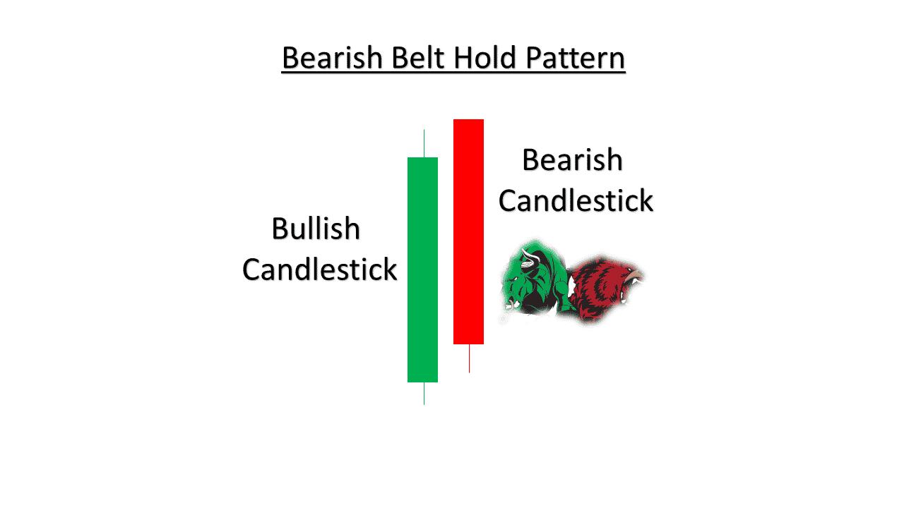Bearish Belt Hold Pattern