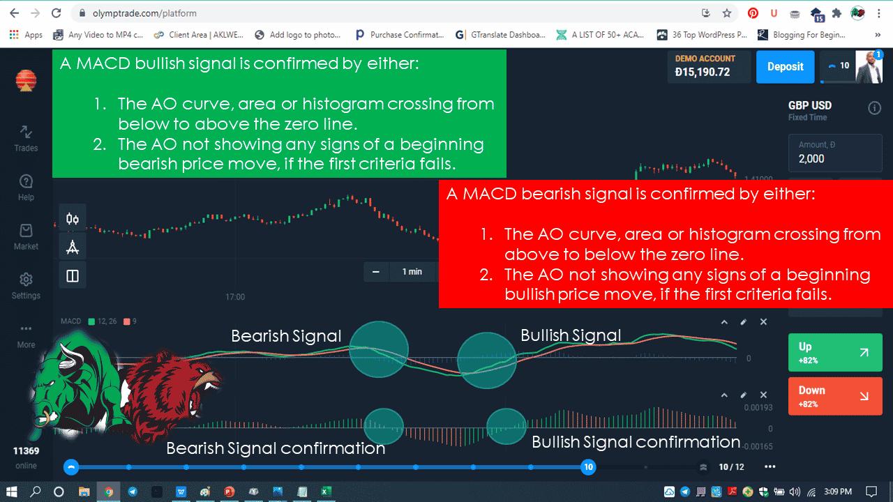 Bearish Signal confirmation