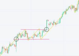 Breakout on support and resistance