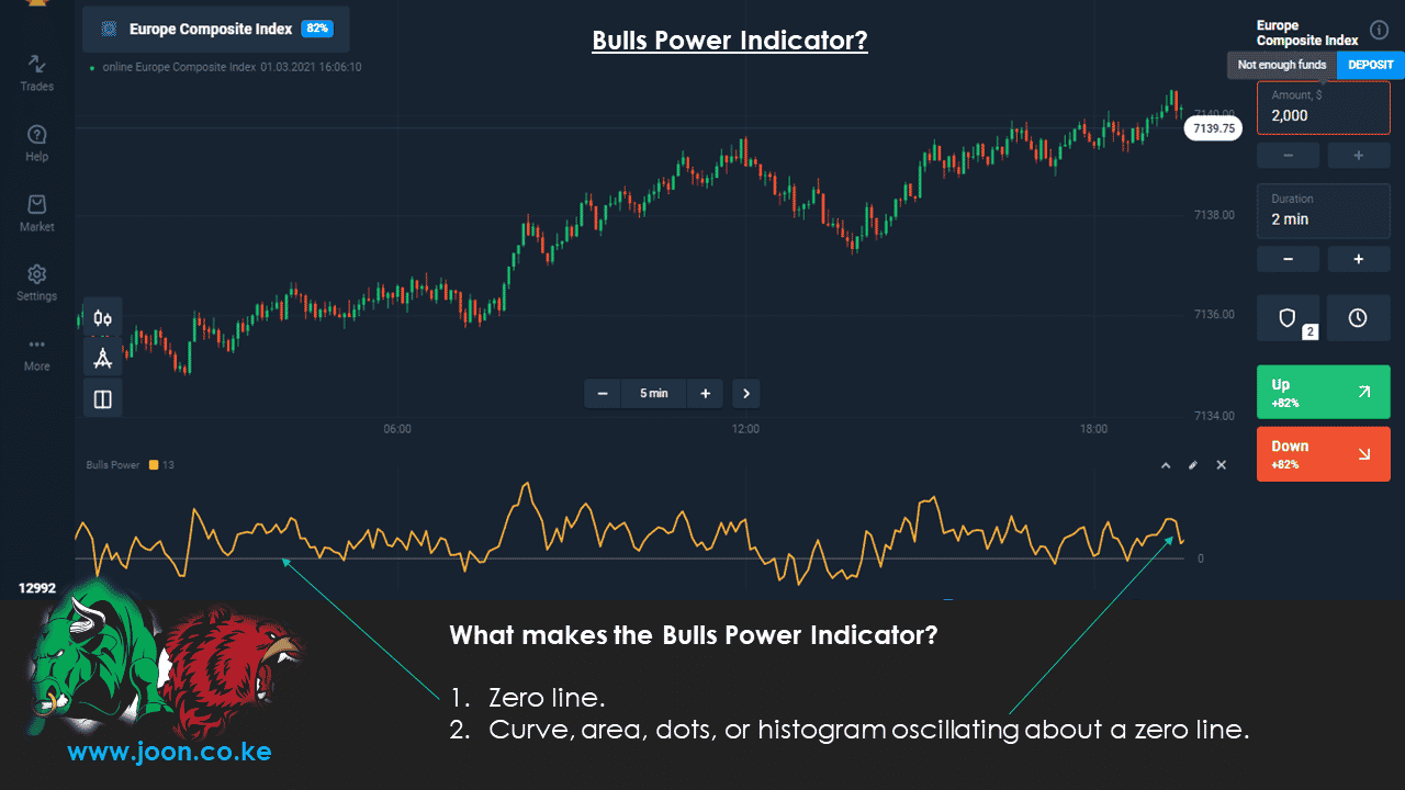 What makes the Bulls Power Indicator in Olymp Trade?