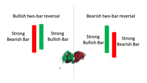 Bullish og bearish to-bar tilbageførsel