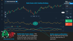 Bulls Power-ADX Trading Strategy.