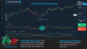 Bulls Power-ADX Trading Strategy.