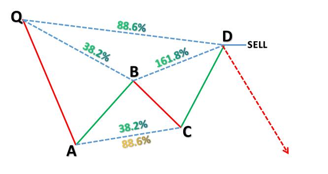 Harmonic Price Patterns - Bearish Bat Pattern