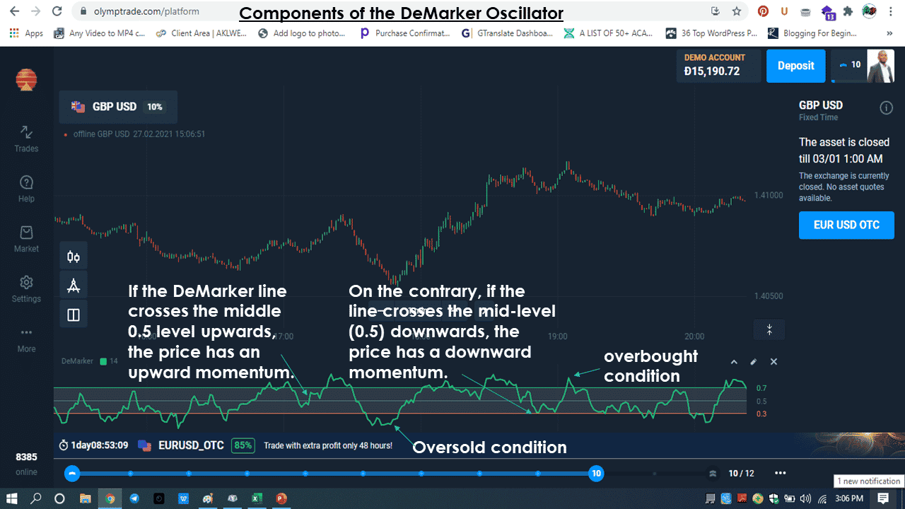 DeMarker Oversold/overbought condition
